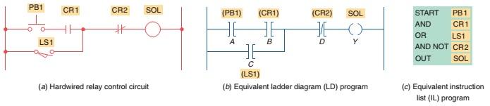 Plc Basic 5 Pemrograman Plc Tingkat Dasar Perkumpulan Automasi Indonesia